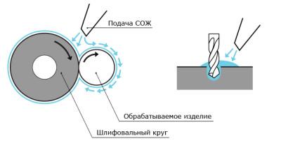 Аквакат-СОЖ-01